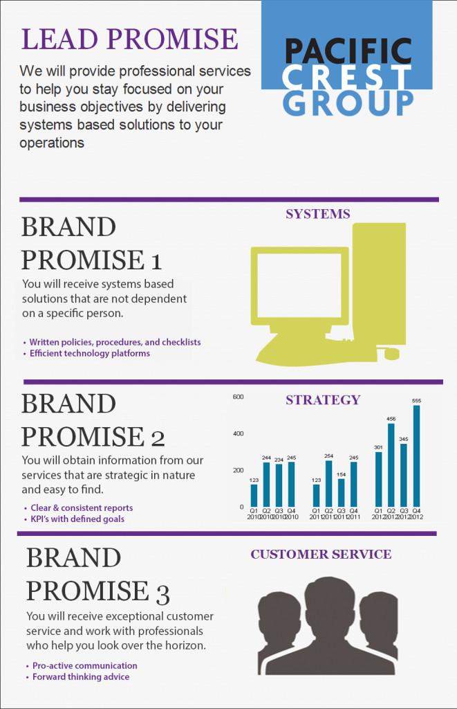 pcg-inforgraphic-brand-promise