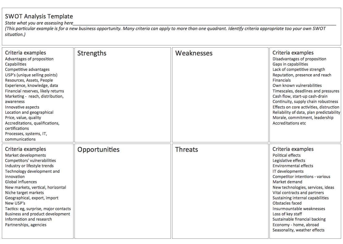swot analysis get going on growth