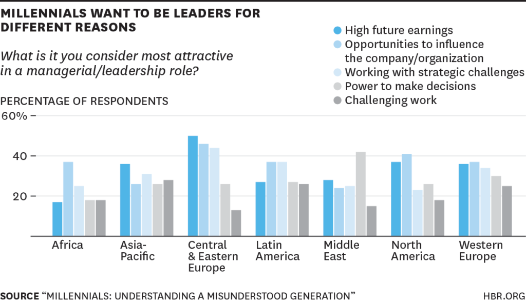 Millenials Want to Be Leaders for Different Reasons