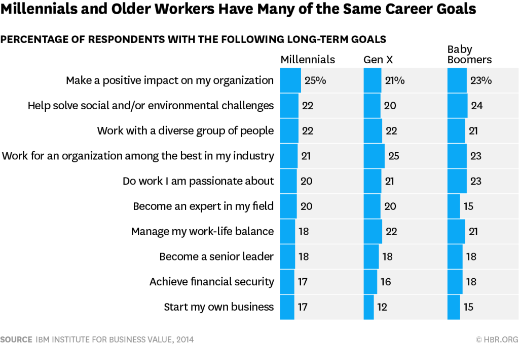 Millenials and Older Workers Have Many of the Same Career Goals
