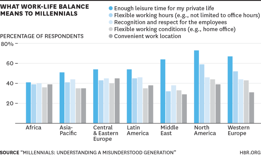 What Work Life Balance Means to Millennials