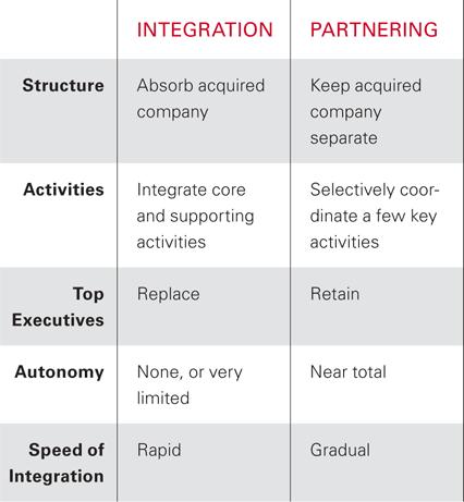 acquisition-method-chart1